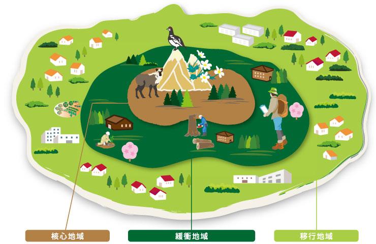 ユネスコエコパーク3つの地域画像